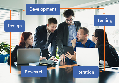 Software Development Process How we design build and deliver projects